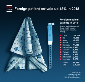 Tedavi için Kore'yi tercih eden ilk 10 ülke