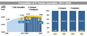 Kore'de yabancı nüfus