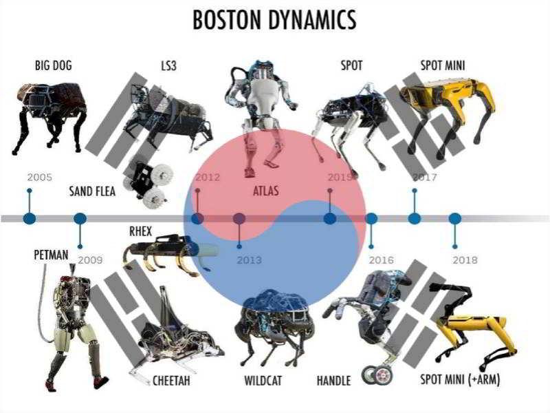Boston Dynamics Hyundai'ye satılıyor!