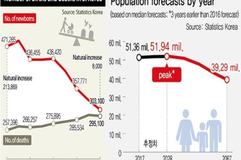 Kore'de nüfus azalıyor