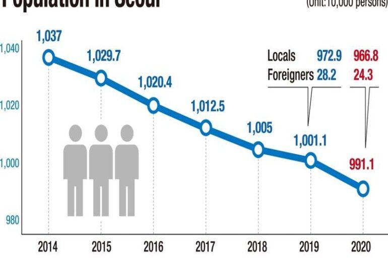 Seul nüfusu düştü