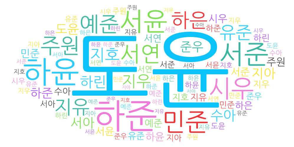 En Çok Kullanılan Kore İsimleri ve Anlamları