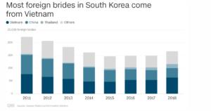 korede yabancı evliliklerde en çok vietnam ve çinli gelinler