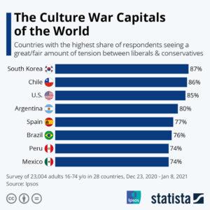 Ülkelere göre kültür ve sınıflar arası çatışması