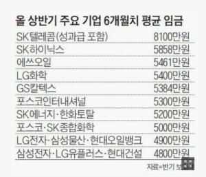 Kore'de Büyük Şirketlerde Maaşlar 100 Milyon Won'u Geçti