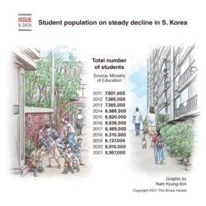 Kore'de Yıllara Göre Öğrenci Sayıları