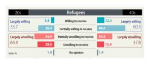 Koreli gençlerin Aşı paylaşımı ve Mülteciye yaklaşımı