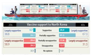 Kuzey Kore'yle Aşı Paylaşımı ve Birleşme