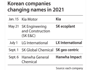 Koreli Şirketler Küreselleştikçe Kendilerine İngilizce İsim Veriyor
