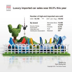 kore'de lüks ithal otomobil satısı