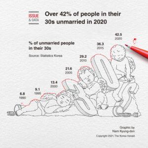 Kore'de Hane Sahiplerinin %40'ından Fazlası Bekar
