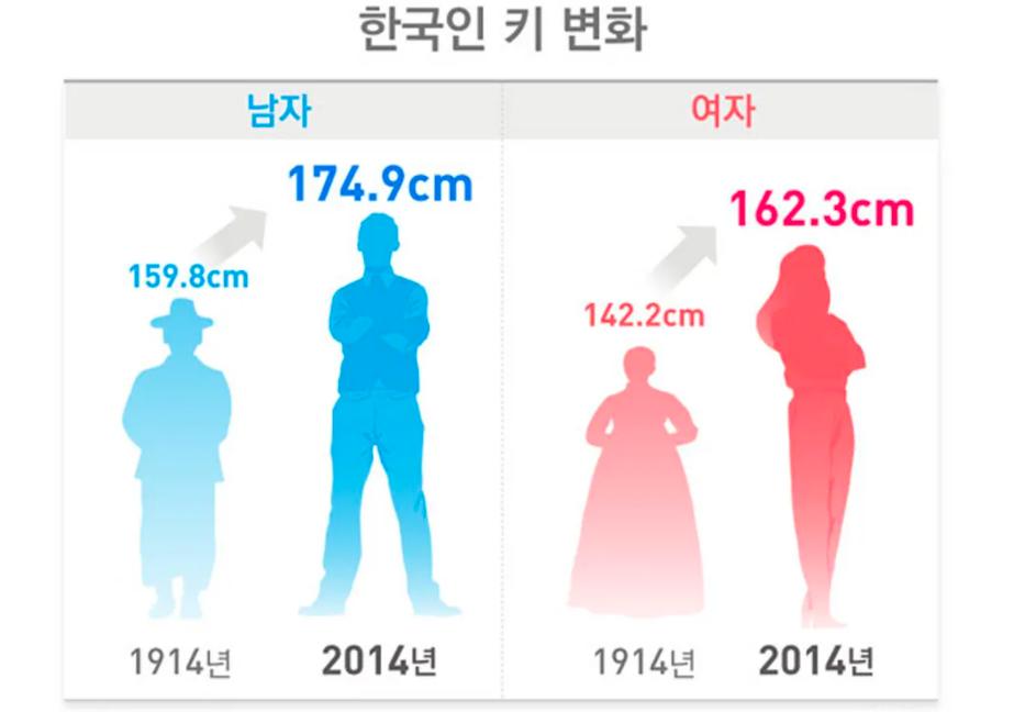 Geçen Yüzyılda En Fazla Koreli Kadınların Boyu Uzamış